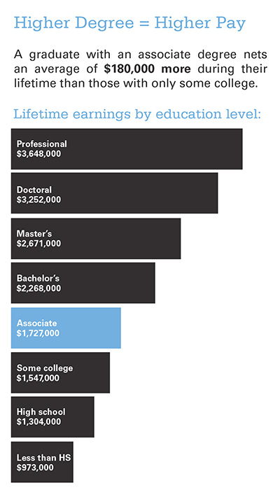 Higher Degree Higher Pay